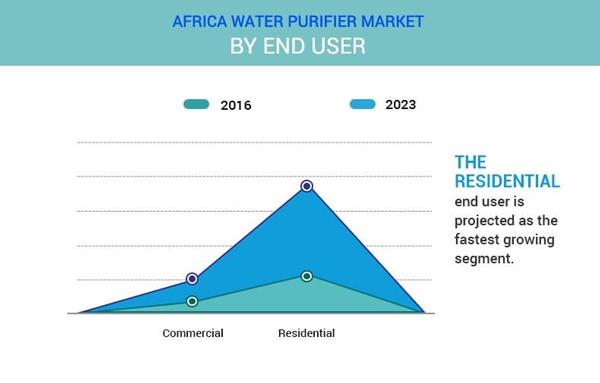 非洲净水器市场调研报告