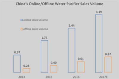 中国线上/线下净水器销售量