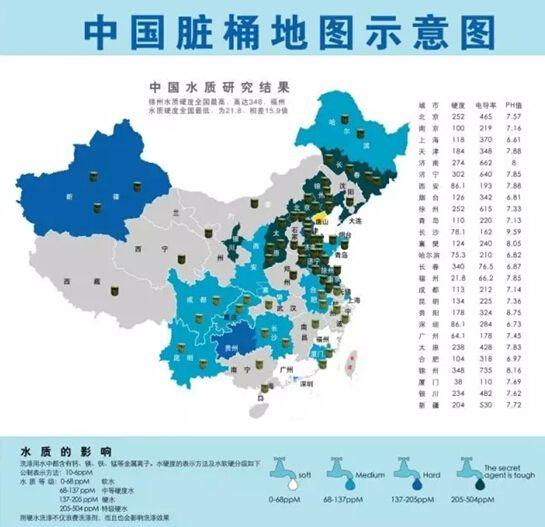中国南北水质差异