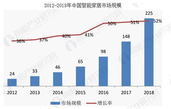 中国智能家居市场规模
