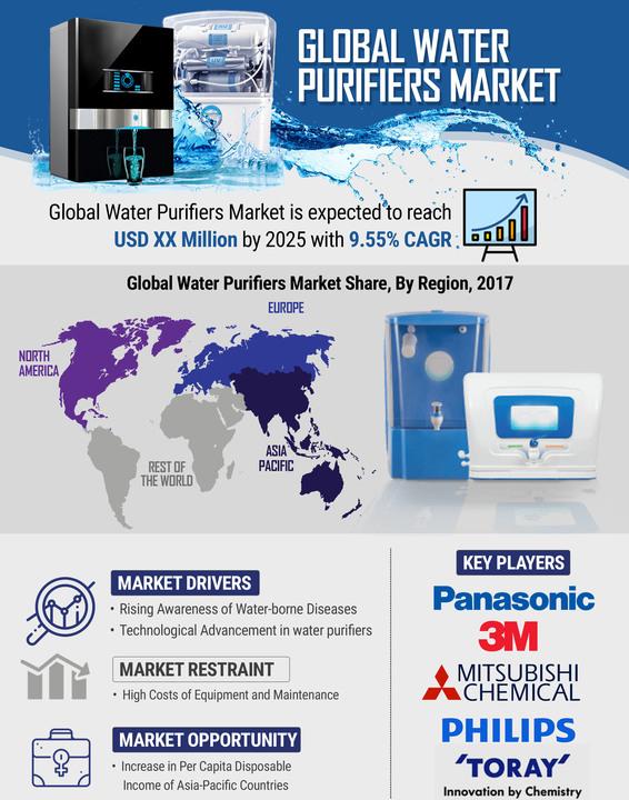 全球净水器市场调研报告