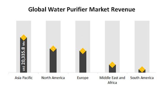 全球净水器市场